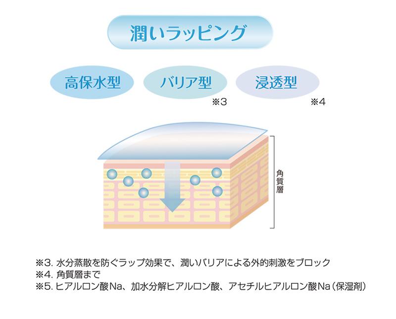 潤いラッピング(高保水型、バリア型、浸透型)